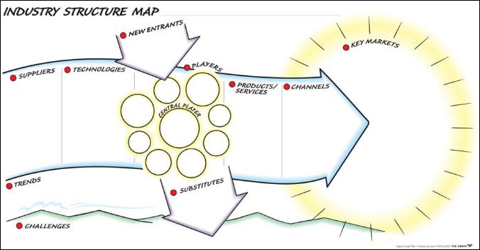 The Grove  Mapa Kontekstu W Decyzjach Firmowych  Szablony